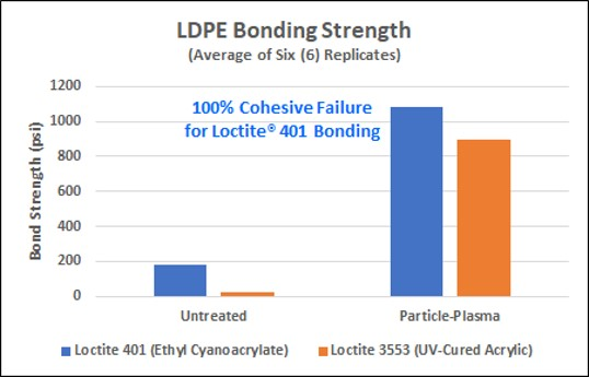 LDPE_Product Performance