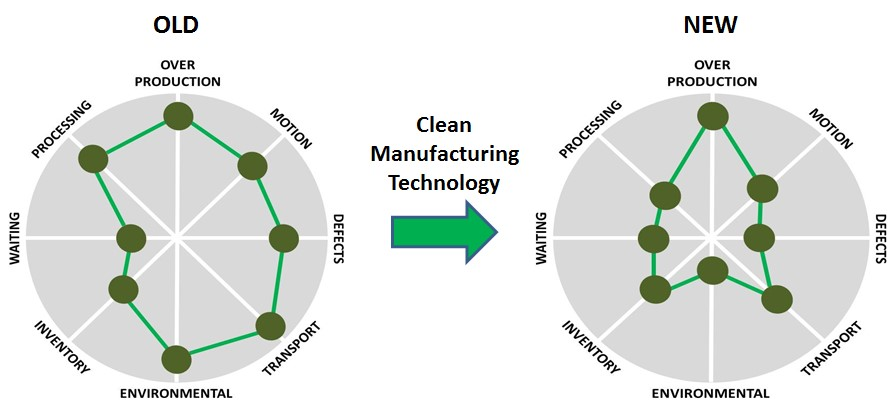 Old Manufacturing Model to New.jpg